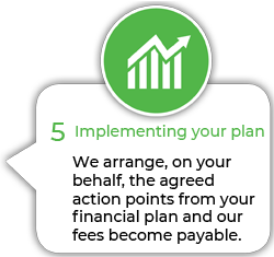 Implementing your plan