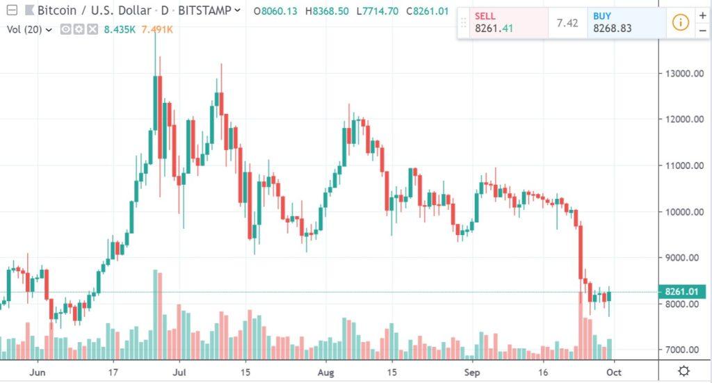 yra bitcoin a ponzi