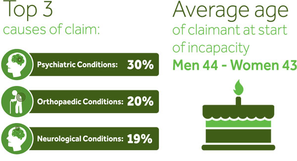 Top 3 causes of an Income Protection Claim